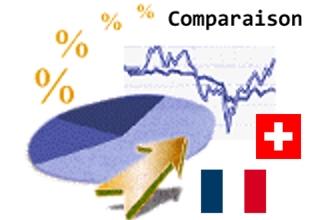 Comparaison économique France/Suisse
